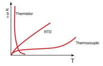 Linearità di un termistore