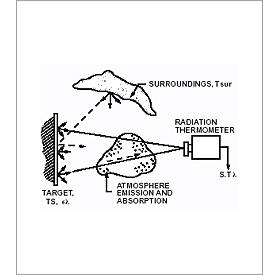 Misura della temperatura senza contatto con un termometro ad infrarossi