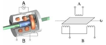 Principio del trasformatore differenziale a variabile rotazionale