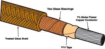 Filo di collegamento per riscaldatore ad alta temperatura isolato in fibra di vetro e PFA. | Serie HTTG